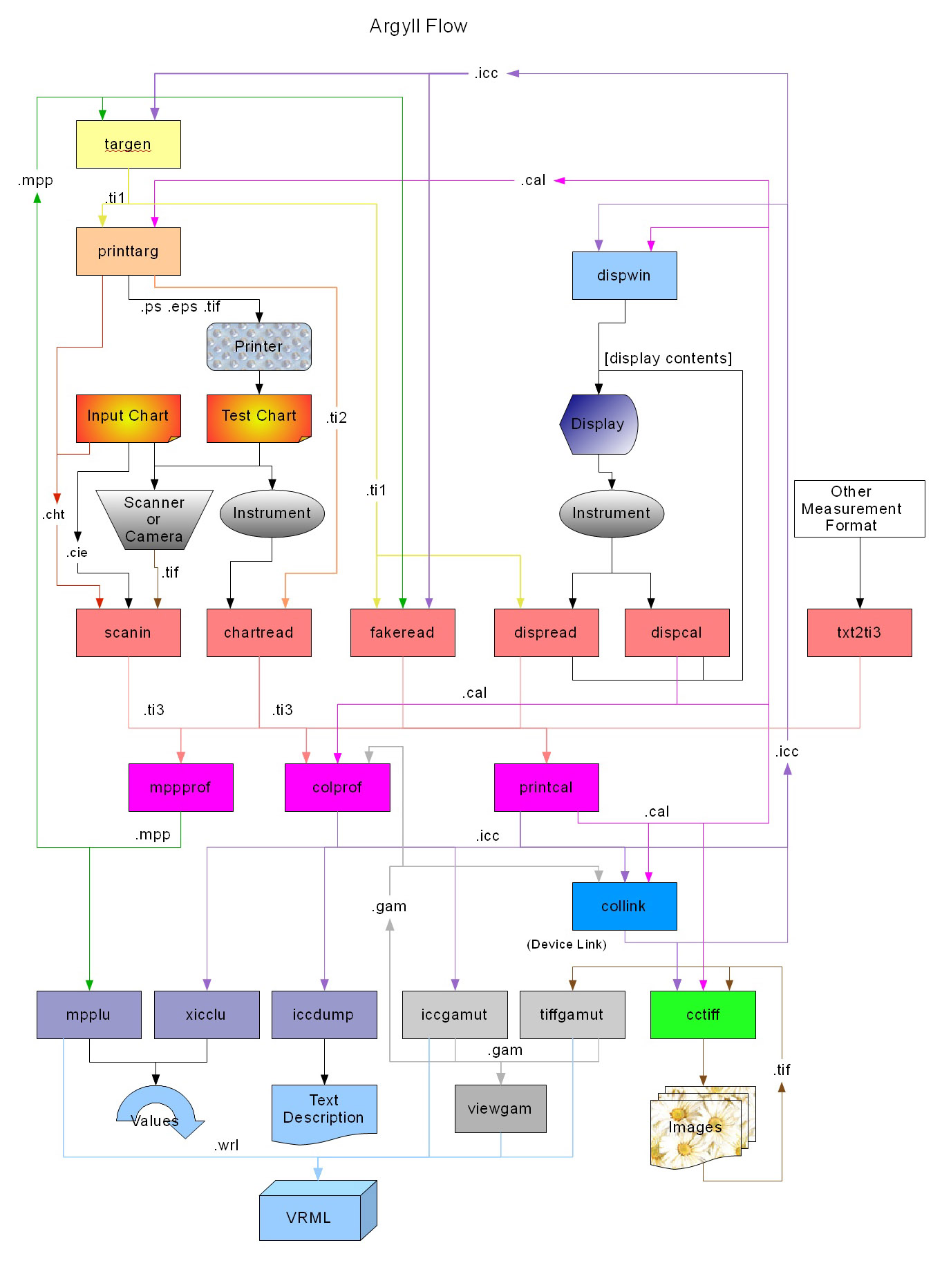 Free Data Flow Diagram Maker